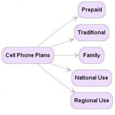 Compare Wireless Cell Phone Plans Compare Cell Phone Plans, Helpful Hints, Phones, Android, Tech, Website, Business, Useful Tips