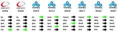 A history of the Cloud 9 roster since 2013! #games #globaloffensive #CSGO #counterstrike #hltv #CS #steam #Valve #djswat #CS16