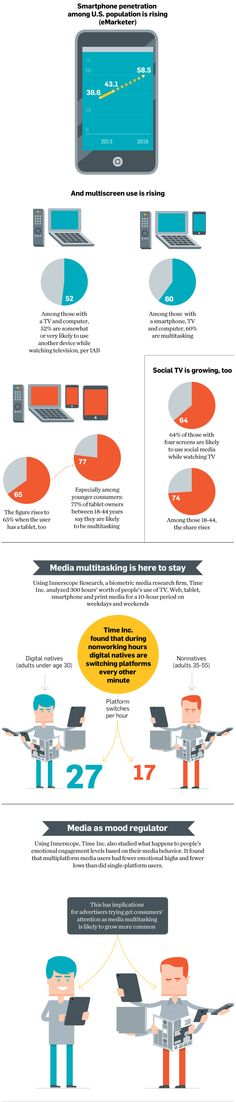 Time Warner Finds That Digital Natives Switch Platforms Every Other Minute via @Adweek #Infographic