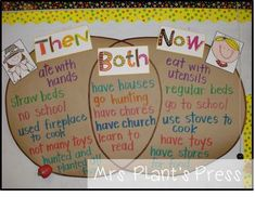 This could be used as a social studies lesson learning about the pilgrims journey on the mayflower and comparing and contrasting their daily lives to ours now- AN