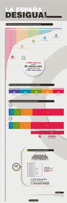 La España Desigual #infografia