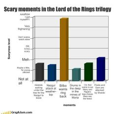 Scary moments in the Lord of the Rings trilogy