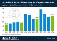 Record de ventas del iPhone #infografia #infographic #apple