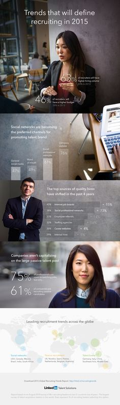 The Global Trends That Will Shape Recruiting In 2015 [INFOGRAPHIC] http://talent.linkedin.com/blog/index.php/2014/11/the-global-trends-that-will-shape-recruiting-in-2015 via @HireOnLinkedIn
