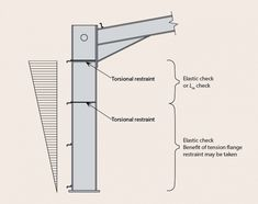 Portal frames - SteelConstruction.info Life Cycle Assessment, Steel Structure Buildings, Thermal Mass, Steel Frame Construction, Corrugated Roofing, Steel Columns, Column Design, Portal, Engineering