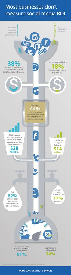 38% of Enterprises Report a Positive Return On Their Social Media Investments [Infographic] image infographic 1 social media roi