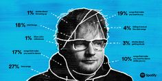 Ed Sheeran has revealed to Spotify the meaning behind some of the tracks on his new album. Ed Sheeran Memes, Ed Sheeran Lyrics, Ed Sheeran Love, Music Ed, New Music, Music Stuff, Divide Ed Sheeran, Im In Love, Falling In Love