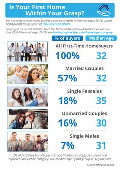 Is Your First Home Within Your Grasp? [INFOGRAPHIC]More Millennials add to growing ranks of new homeowners! Are you tired of paying for someone else's mortgage? It is easier to become a home owner than you may think. Call me Boston Real Estate, Real Estate Buyers, Selling Real Estate, Real Estate Articles, Real Estate Information, Real Estate Tips, Home Buying Tips, Buying Your First Home, Los Millennials