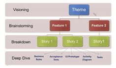 Agile Marketing, Mapping Themes to Stories to Tasks