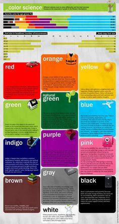 Color Science  Les gens réagissent différemment face aux couleurs en fonction de leurs origines. Cette infographie résume les réponses des occidentaux.