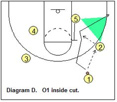 Basketball Offense - Triangle Offense, Coach's Clipboard Basketball Coaching and Playbook Basketball Shooting Drills, Basketball Plays, Basketball Workouts, Basketball Tips, Basketball Leagues, Basketball Coach, Basketball Uniforms, Baseball Jerseys, Girl Football Player
