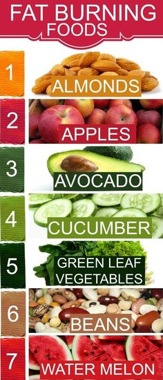 FAT Burning Foods...