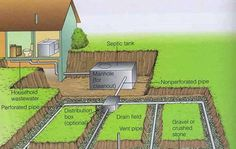 I'm learning about septic tanks because I have one now. This is a good post.