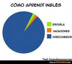 Como Aprendí Inglés
