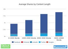 Sosiaalinen media ja SEO eli miksi kannattaa kirjoittaa pitkiä hyviä juttuja: ne saavat enemmän jakoja ja tätä kautta (ja muutenkin) enemmän linkkejä.