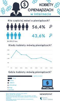 Wspólnie z portalem Sukces Malowany Szminką przygotowaliśmy infografikę dotyczącą tego, jak kobiety mówią w internecie o pieniądzach. Dane, które zebraliśmy, pokazują, że kobiety w internecie częściej mówią o pieniądzach niż mężczyźni. Najwięcej wzmianek pojawia się na początku roku, w mediach społecznościowych. #kobiety #pieniadze