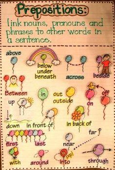 Prepositions Anchor Chart