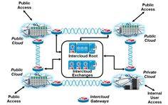 Intercloud Interoperability