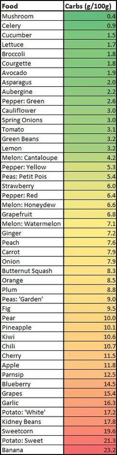 Low carb diet foods list Atkins diet phase 1 food list for vegetables No Carb Fo. Low carb diet foods list Atkins diet phase 1 food list for vegetables No Carb Foods No Carb Foods List Carbs: Fruits vs. Veggies Enjoy the Next Page(s. Dieta Atkins, Cetogenic Diet, Paleo Diet, Diet Foods, Diet Meals, Diet Snacks, Diabetic Snacks, Diet Coke, Paleo Food