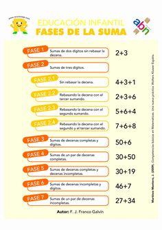 Fases de aprendizaje de la suma en Educación Infantil