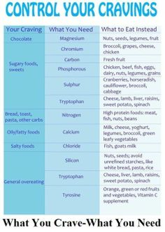 Control Your Cravings ~ A great list of substitutes for items that you crave, at a much healthier cost.