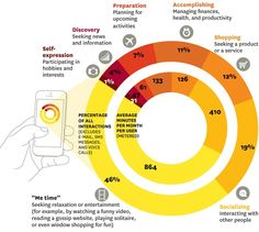 What Are People Actually Doing On Their Mobile Phones? #infographics
