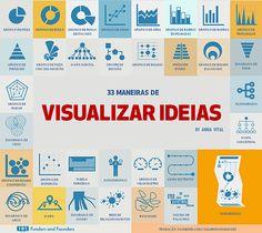 33 maneiras de visualizar ideias, por Anna Vital   Algarismo Soluções em Estatística