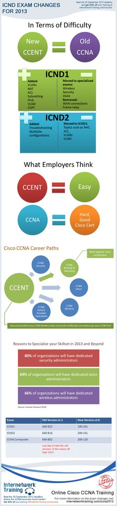 Learn all about the changes Cisco is making to the CCENT and ICND exams in 2013