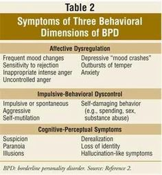 Borderline personality disorder symptoms ** My son?? **