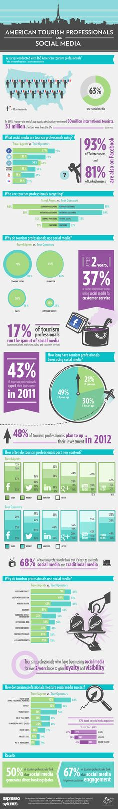 American tourism professionals and social media [INFOGRAPHIC]