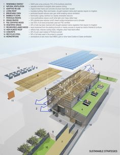 #solar pannel roof and other #sustainable #design goodies