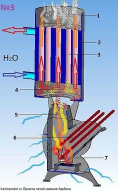 Устройство ракетной печи с котлом Furnace Heater, Wood Furnace, Rocket Heater, Rocket Stoves, Stove Fireplace, Fireplace Design, Diy Wood Stove, Wood Burning Heaters, Diy Rocket