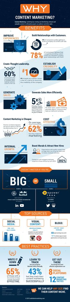 Why Content Marketing #infographic