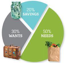 4 Must-Follow Rules for Budgeting | via @Becky Hui Chan Hullett LLC Magazine