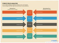 Force field analysis is another powerful decision making technique that helps identify and analyze the forces for and against change or the implementation of a proposed solution. Decision Tree, Decision Making, Process Flow Diagram, Business Canvas, Image Formats, Driving Force, Swot Analysis, Change Management, Social Science