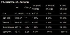 The Past Week in the Stock Market – May 20, 2013
