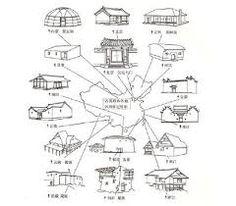 Resultado de imagen de types of houses houses