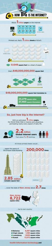 Quelle est la taille du web ?