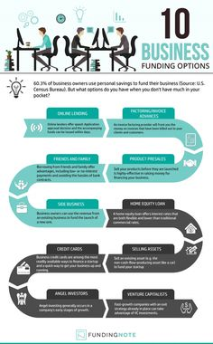 Top 10 Business Funding Options #Infographics