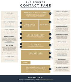 Perfect Contact Page Infographic | online business tips