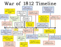 Controversial topics from the war of 1812?