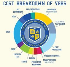 VGHS video game high school infographic rocket jump freddiew