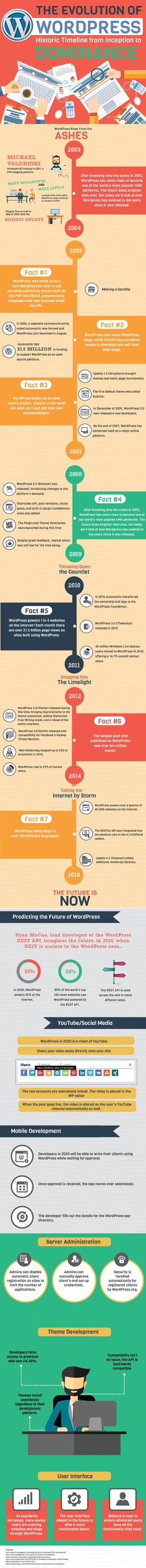 A Timeline of WordPress - #infographic