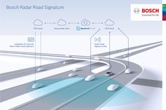 Learn about Bosch and TomTom map roads with radar for autonomous vehicles http://ift.tt/2s4zaxe on www.Service.fit - Specialised Service Consultants.