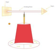 How to Make a Wind Vane Activity