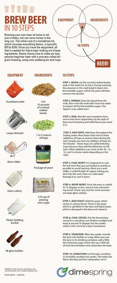Brewing step by step