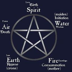 Pagan Symbols And Meanings | The pentagram, a symbol of faith used by many Wiccans.                                                                                                                                                                                 More