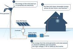 Hybrid wind-solar-system