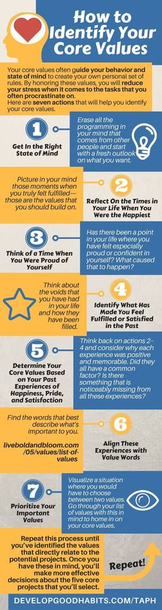How to identify your core values. Self Help & Productivity infrographic excerpted from the book: Anti- Procrastination Habit. see more...