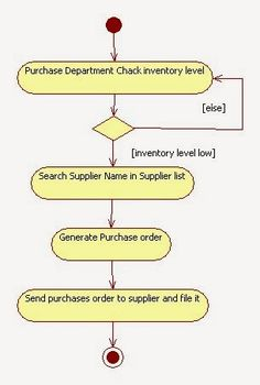 uml activity diagram for inventory management system